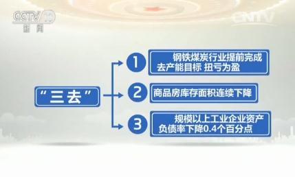 【两会一年间】开局供给侧 激发新动能
