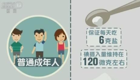 普通成年人每天碘摄入量120微克