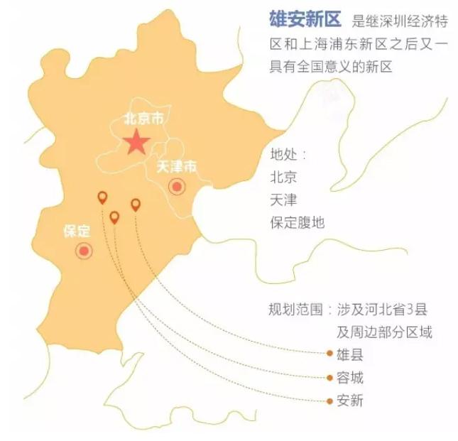 雄安新区的规划范围,涉及河北省雄县,容城,安新3县及周边部分
