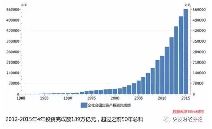 经济指标总量_经济技术指标
