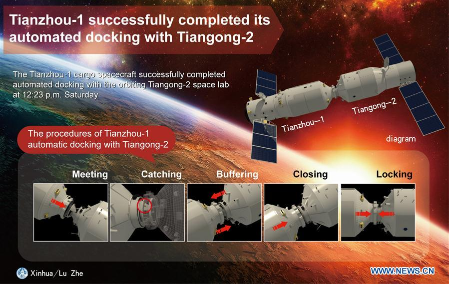 The graphics shows the procedures of Tianzhou-1 automated docking with Tiangong-2 on April 22, 2017. (Xinhua/Lu Zhe)