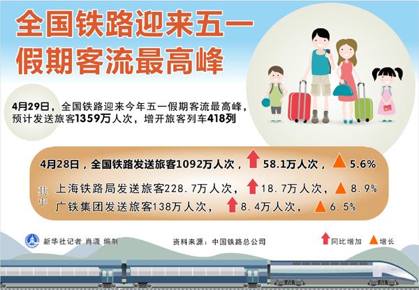 图表:全国铁路迎来五一假期客流最高峰 新华社记者 肖潇 编制