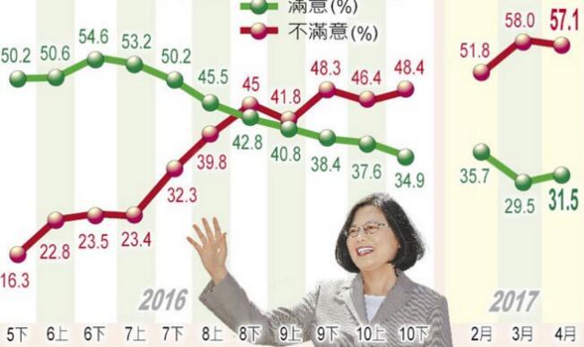 """执政周年挺蔡年轻人崩盘,20至29岁""""不满""""高达63%。(图片来源:台湾《中时电子报》)"""