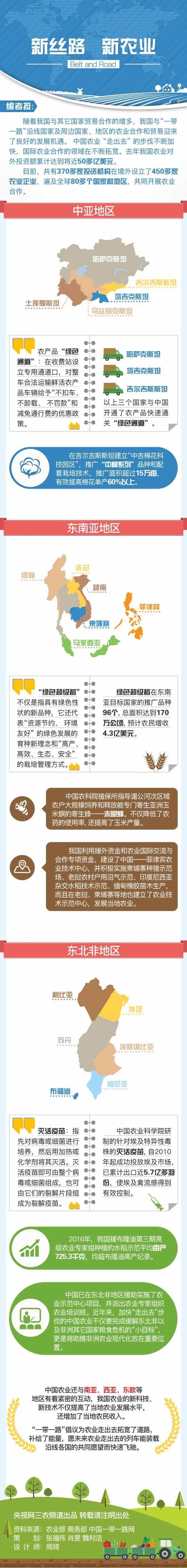图解:新丝路 新农业