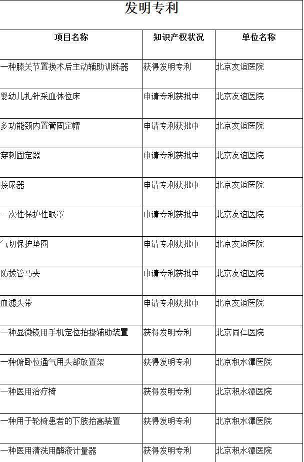 北京市医院管理局晒出37项护士发明专利