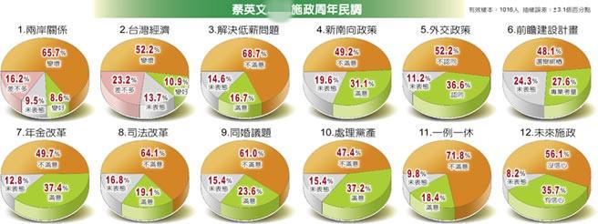 蔡英文施政民调。(图片来源:台湾《中国时报》)