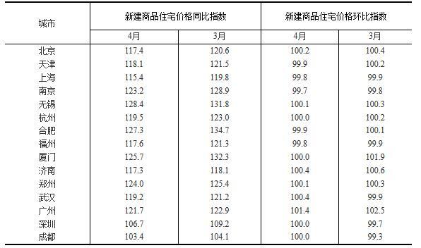 表1: 15个一线和热点二线城市新建商品住宅价格变动对比表