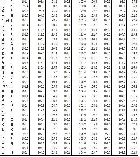 表5:2017年4月70个大中城市新建商品住宅分类价格指数