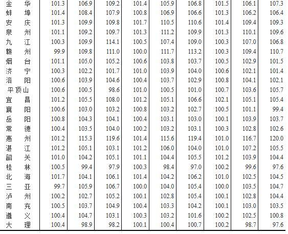 表6:2017年4月70个大中城市二手住宅分类价格指数