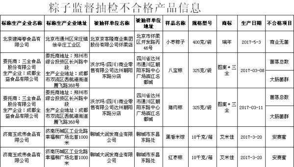 5批次粽子监督抽检不合格产品。来自食品药品监管总局。