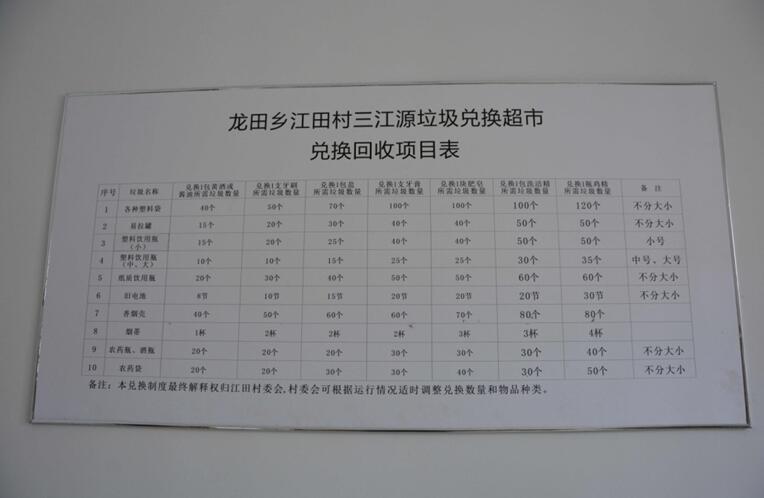 江田村垃圾兑换超市兑换回收项目表