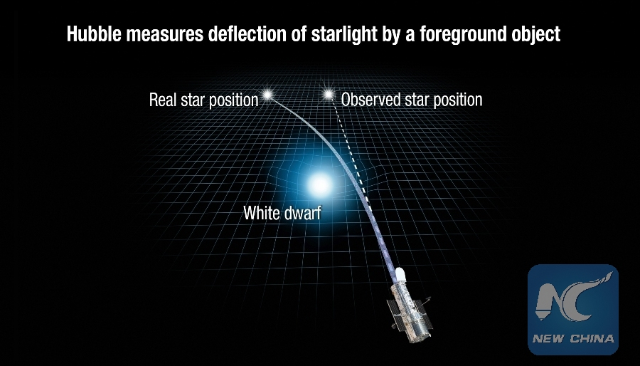 The photo shows the White Dwarf Star Stein 2051 B (Credits: NASA, ESA, and K. Sahu (STSci)