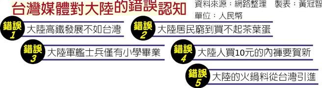 台湾媒体对大陆的错误认知