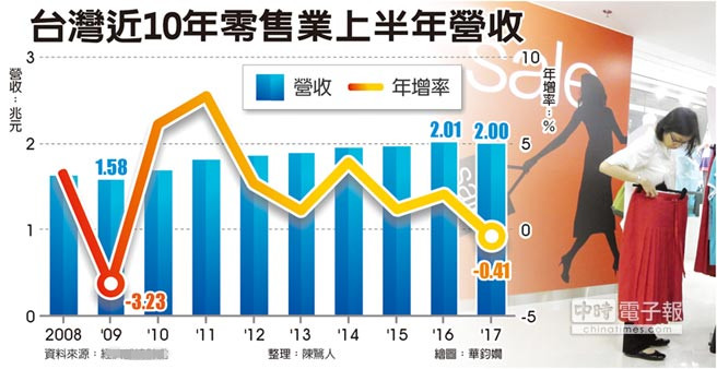 台湾近10年零售业上半年营收。