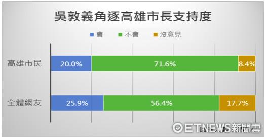 台媒民调显示吴敦义若竞选高雄市长,民众不支持度超7成。