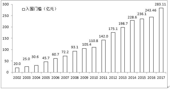 中国企业500强的入围门槛及增幅(2002-2017)