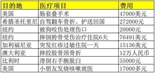 部分中国游客在海外的医疗理赔案例,相关费用远远超过国内。