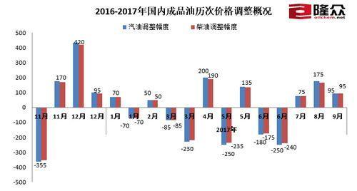 国内成品油历次价格调整概况。