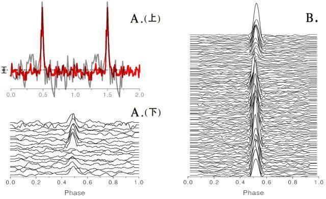 ↑图注:新脉冲星的归一化平均脉冲轮廓和单脉冲。A(上)为FP1平均脉冲轮廓,FAST通过约52.4秒漂移扫描(红色)产生信噪比为Parkes望远镜L波段积分2100秒结果(灰色)信噪比的3倍,表现出FAST高灵敏度优势。A(下)为FP1单脉冲轮廓。B为FAST采用跟踪观测5分钟,获得的另一颗新脉冲星FP2的单脉冲轮廓。