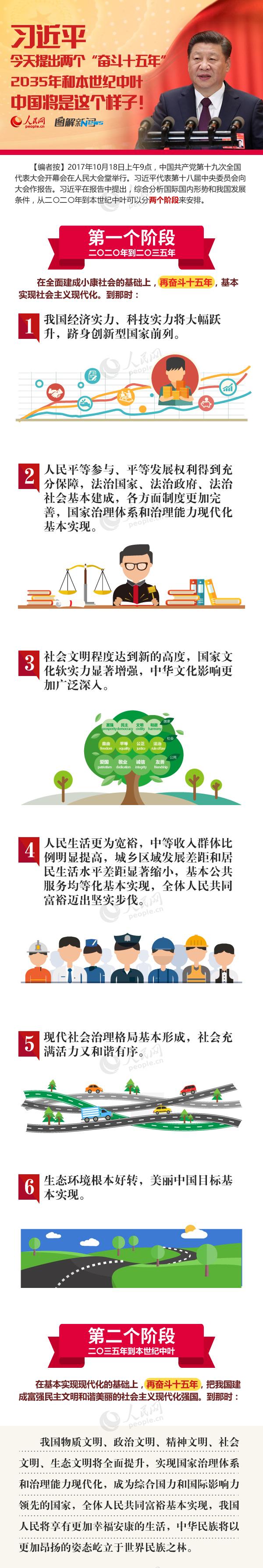 """图解:习近平今天提出两个""""奋斗十五年""""  2035年和本世纪中叶中国将是这个样子!"""