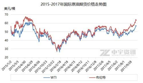 2015-2017年国际原油期货价格走势图。来源:中宇资讯