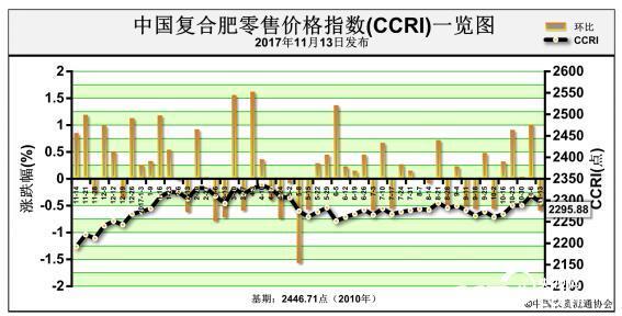中国化肥批发价格综合指数涨势趋缓