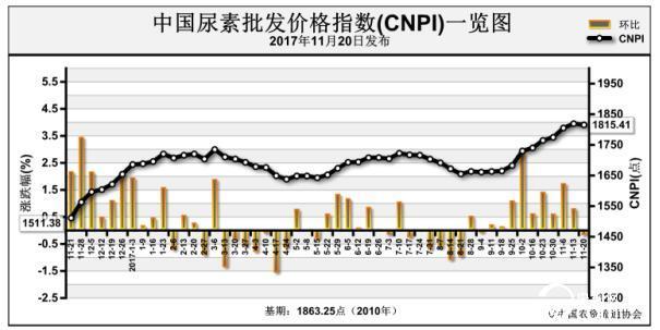 国内外市场疲软 尿素价格涨势放缓