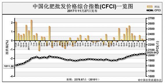 中国化肥批发价格综合指数趋稳运行