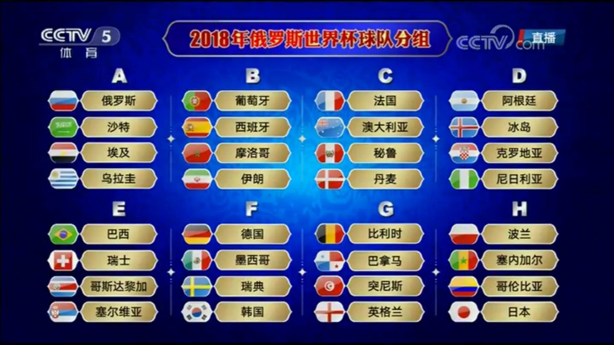 2018年世界杯分组抽签揭晓 冠军路线图开启_