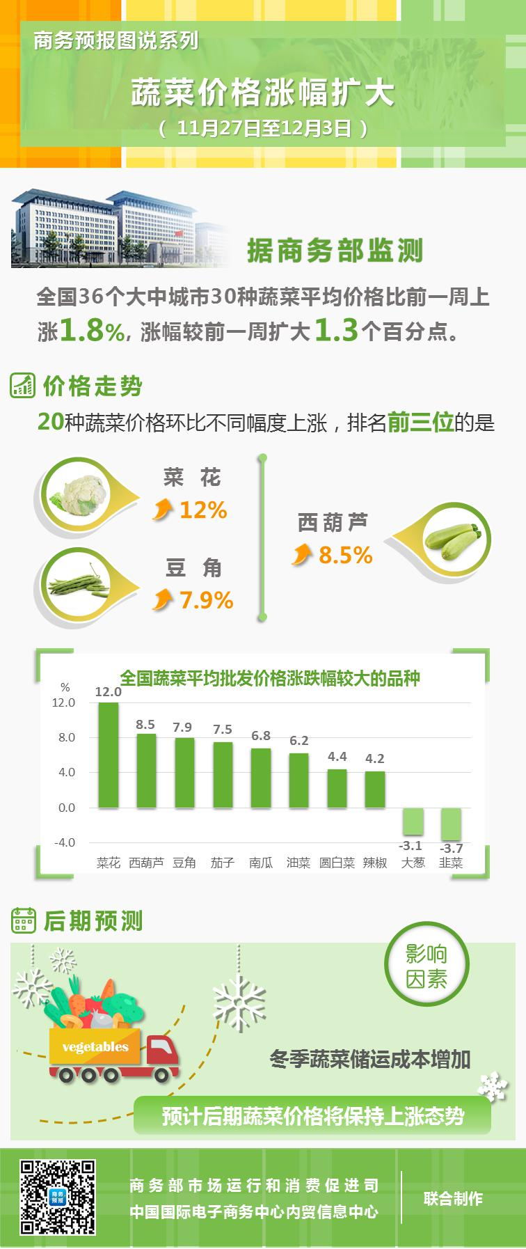 蔬菜价格涨幅扩大