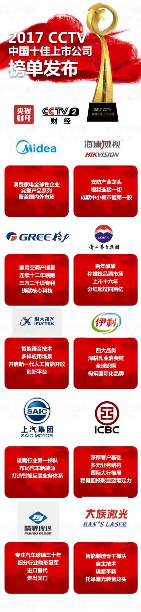 2017中国十佳上市公司榜单,今年有哪些公司上榜?