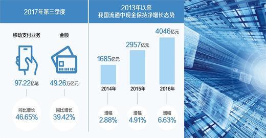 数据来源:中国人民银行