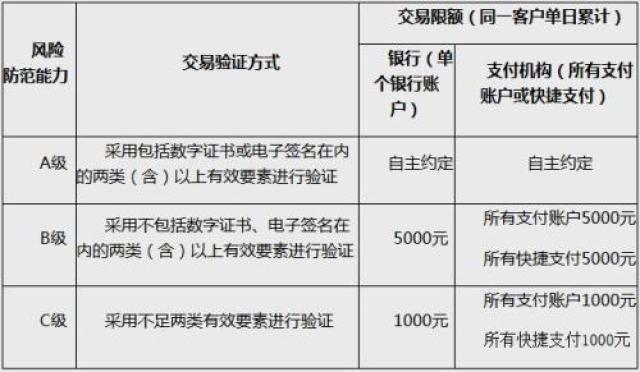 ↑动态条码支付的风险防范能力分级及交易限额。截图自中国人民银行网站