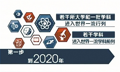 """互联网+--带你穿越到2020年 看看""""双一流""""高校哪儿变了"""