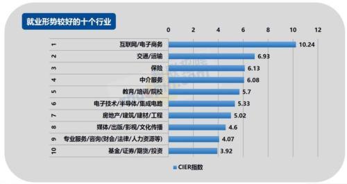 2017年第四季度就业形势较好的十个行业。来源:智联招聘