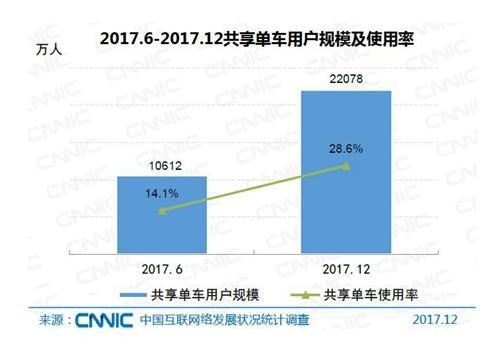 共享单车用户规模及使用率。图片来自CNNIC报告截图