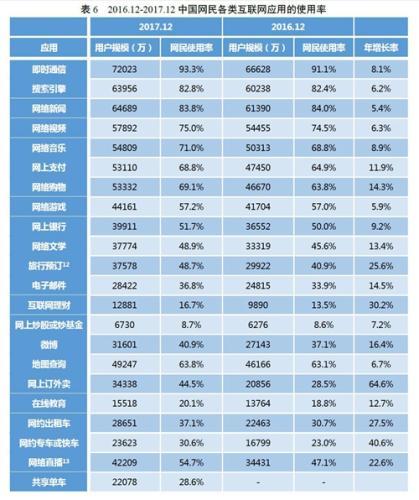各类互联网应用的使用率。图片来自CNNIC报告截图