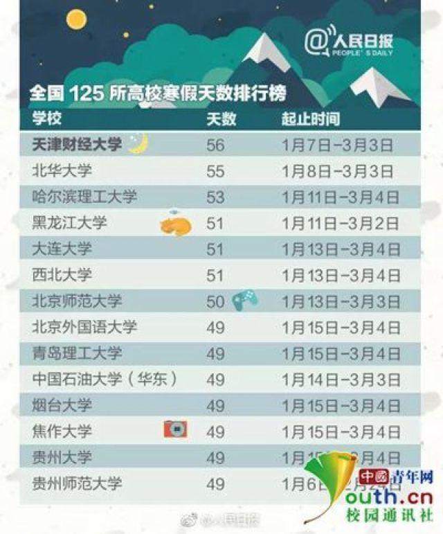 ↑图为@人民日报发布的高校寒假天数排行榜
