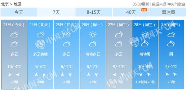 任性!北京今天暖出新高度明天降6℃ 调整穿着防感冒