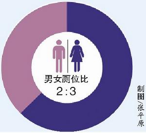 男女厕位比2∶3