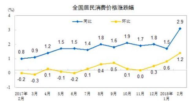 ↑CPI涨幅走势图。来自国家统计局