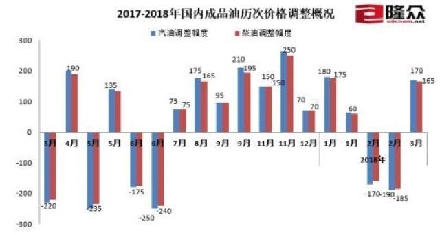 ↑2017-2018年国内成品油历次价格调整概况。