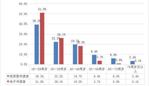 本次调查中,年均阅读纸质图书或电子书 10 本及以上读者年龄对比。中国新闻出版研究院供图