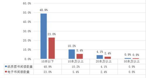 本次调查中,中国成年国民纸质图书和电子书阅读数量比较。中国新闻出版研究院供图