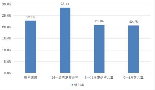 2017年的,中国国民听书率图表。中国新闻出版研究院供图