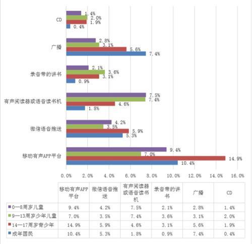 2017年,中国国民听书介质的选择比例。中国新闻出版研究院供图
