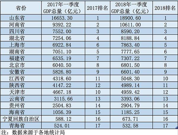 湖南1季度gdp_湖南2018gdp排名图片(3)