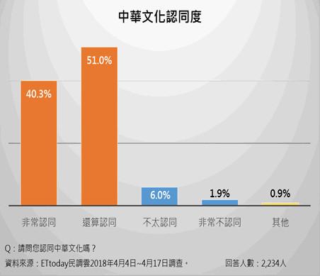 岛内某民调显示,高达91.3%受访者认同中华文化。(图片来源:ETtoday新闻云)