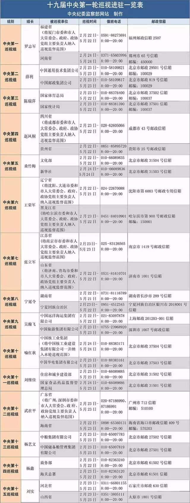 十九届中央第一轮巡视进驻一览表(中央纪委监察部网站)
