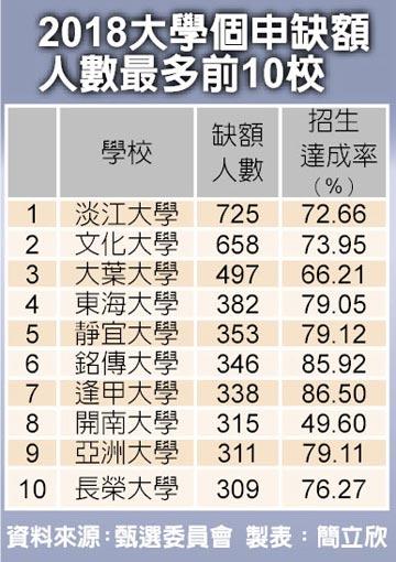 2018台湾高校个申缺额人数最多前10校。
